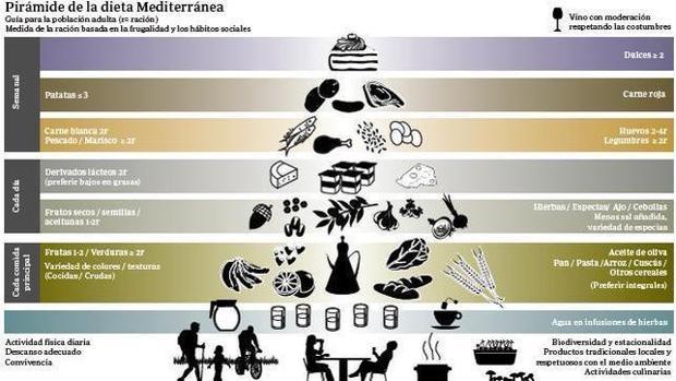 La nueva pirámide de la dieta mediterránea incluye el ejercicio y la comida en familia